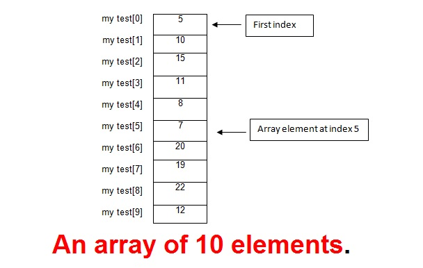 Use of Array in Java